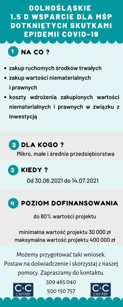 Województwo dolnośląskie 1.5 D Wsparcie dla MŚP dotkniętych skutkami epidemii COVID-19