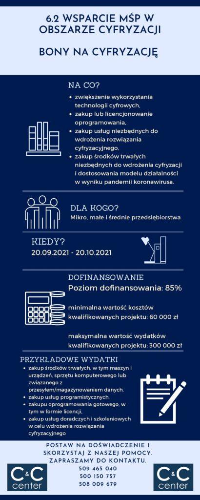 6.2 Wsparcie MŚP w obszarze cyfryzacji Bony na cyfryzację